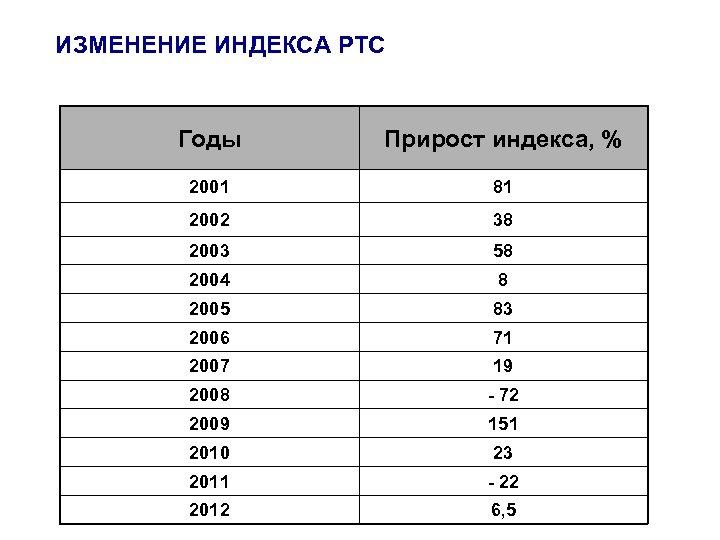ИЗМЕНЕНИЕ ИНДЕКСА РТС Годы Прирост индекса, % 2001 81 2002 38 2003 58 2004