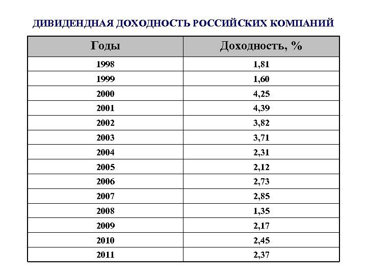 ДИВИДЕНДНАЯ ДОХОДНОСТЬ РОССИЙСКИХ КОМПАНИЙ Годы Доходность, % 1998 1, 81 1999 1, 60 2000