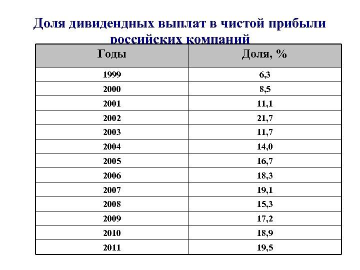 Доля дивидендных выплат в чистой прибыли российских компаний Годы Доля, % 1999 6, 3