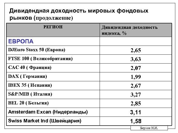 Дивидендная доходность мировых фондовых рынков (продолжение) РЕГИОН Дивидендная доходность индекса, % ЕВРОПА DJEuro Stoxx