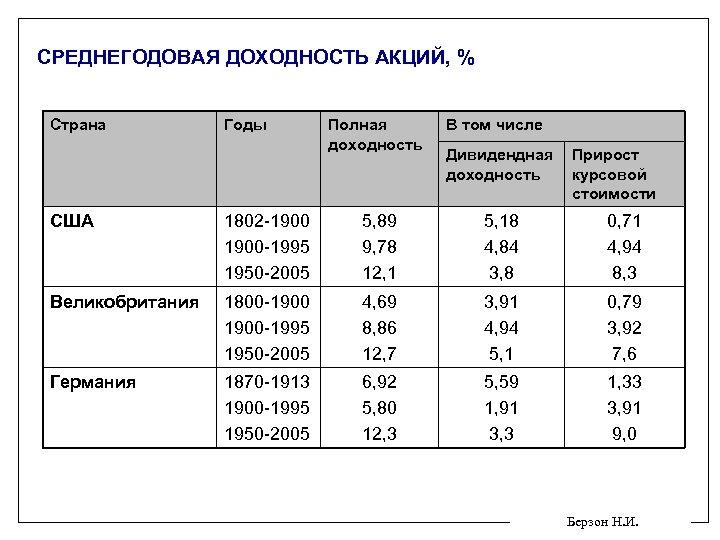 СРЕДНЕГОДОВАЯ ДОХОДНОСТЬ АКЦИЙ, % Страна Годы Полная доходность В том числе Дивидендная доходность Прирост