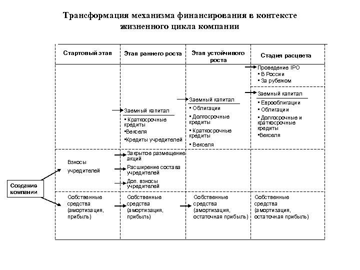 Трансформация механизма финансирования в контексте жизненного цикла компании Стартовый этап Этап раннего роста Этап