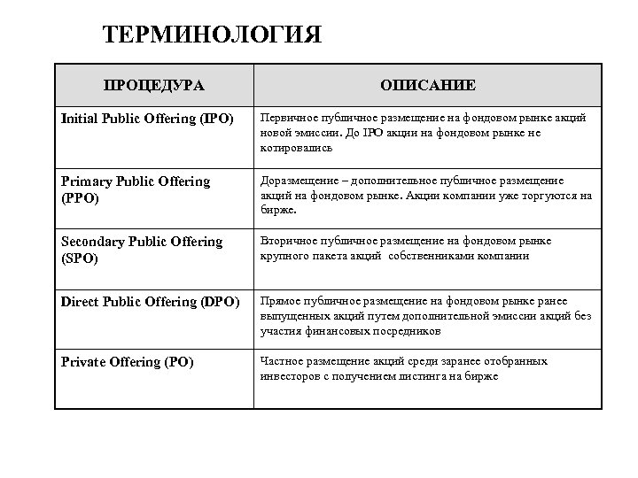 ТЕРМИНОЛОГИЯ ПРОЦЕДУРА ОПИСАНИЕ Initial Public Offering (IPO) Первичное публичное размещение на фондовом рынке акций