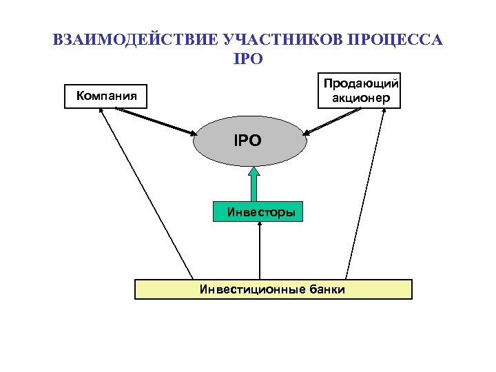 ВЗАИМОДЕЙСТВИЕ УЧАСТНИКОВ ПРОЦЕССА IPO Продающий акционер Компания IPO Инвесторы Инвестиционные банки