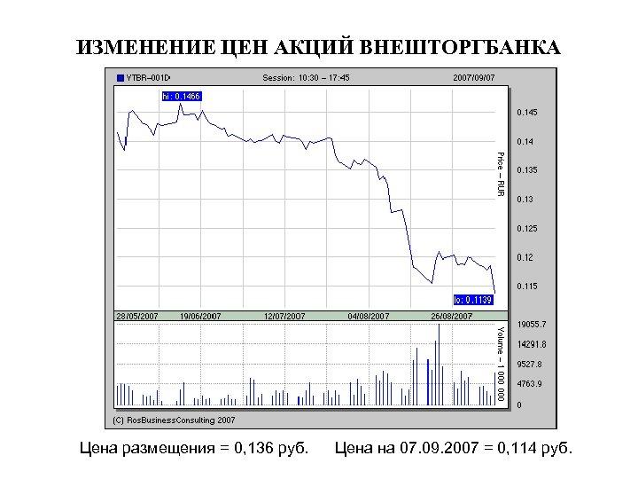 ИЗМЕНЕНИЕ ЦЕН АКЦИЙ ВНЕШТОРГБАНКА Цена размещения = 0, 136 руб. Цена на 07. 09.