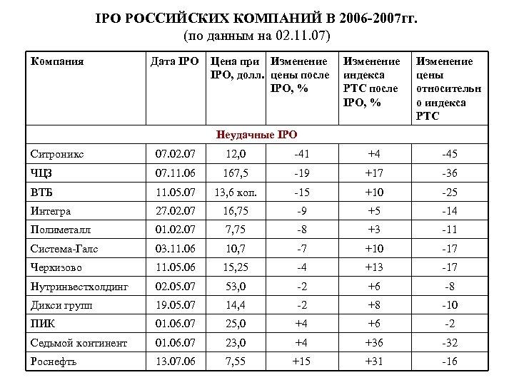 IPO РОССИЙСКИХ КОМПАНИЙ В 2006 -2007 гг. (по данным на 02. 11. 07) Компания