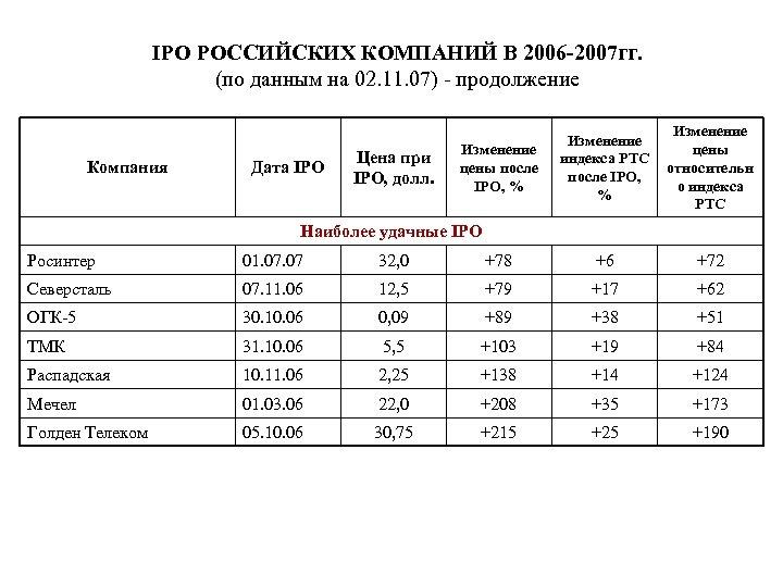 IPO РОССИЙСКИХ КОМПАНИЙ В 2006 -2007 гг. (по данным на 02. 11. 07) -
