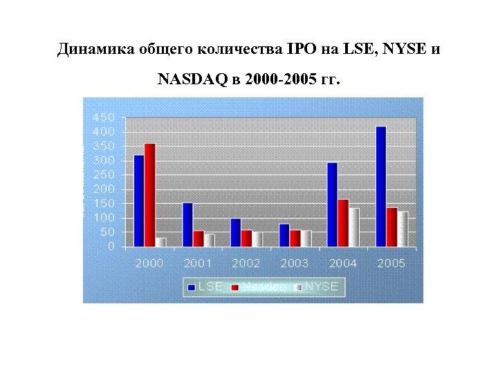 Динамика общего количества IPO на LSE, NYSE и NASDAQ в 2000 -2005 гг.