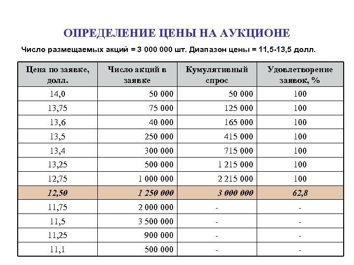 ОПРЕДЕЛЕНИЕ ЦЕНЫ НА АУКЦИОНЕ Число размещаемых акций = 3 000 шт. Диапазон цены =