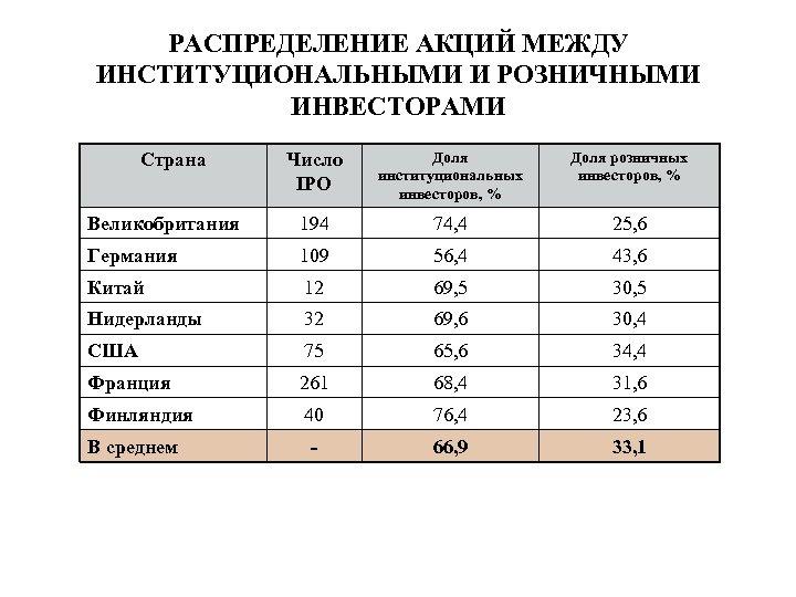 РАСПРЕДЕЛЕНИЕ АКЦИЙ МЕЖДУ ИНСТИТУЦИОНАЛЬНЫМИ И РОЗНИЧНЫМИ ИНВЕСТОРАМИ Число IPO Доля институциональных инвесторов, % Доля