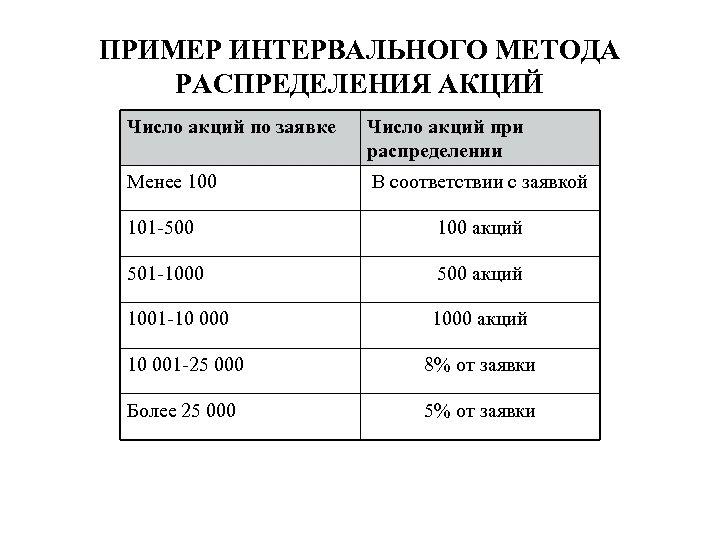 ПРИМЕР ИНТЕРВАЛЬНОГО МЕТОДА РАСПРЕДЕЛЕНИЯ АКЦИЙ Число акций по заявке Число акций при распределении Менее