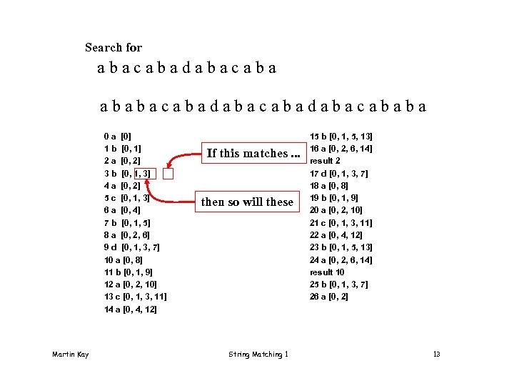 Search for abacabadabacaba ababacabadabacababa 0 a [0] 1 b [0, 1] 2 a [0,