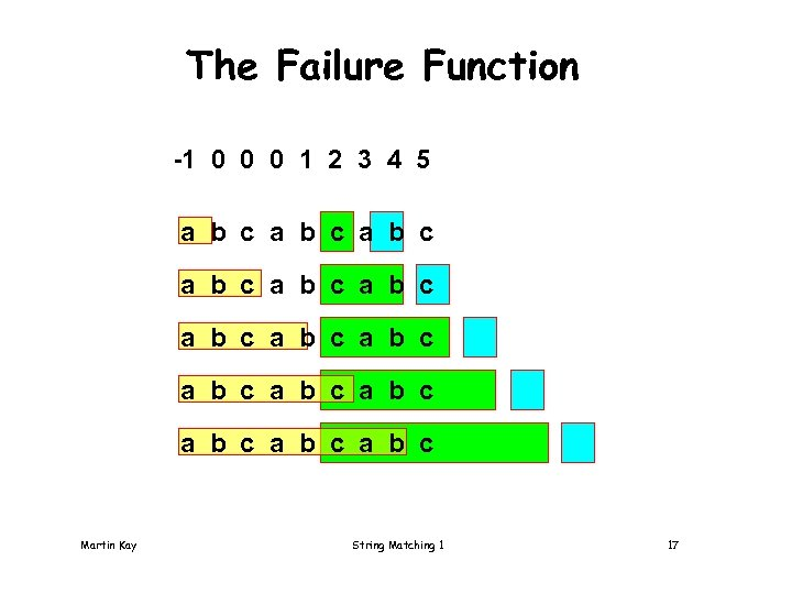 The Failure Function -1 0 0 0 1 2 3 4 5 a b