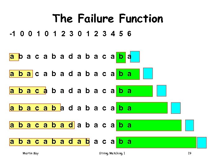 The Failure Function -1 0 0 1 2 3 4 5 6 a b