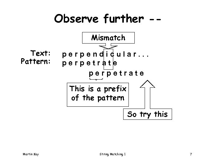 Observe further -Mismatch Text: Pattern: perpendicular. . . perpetrate This is a prefix of