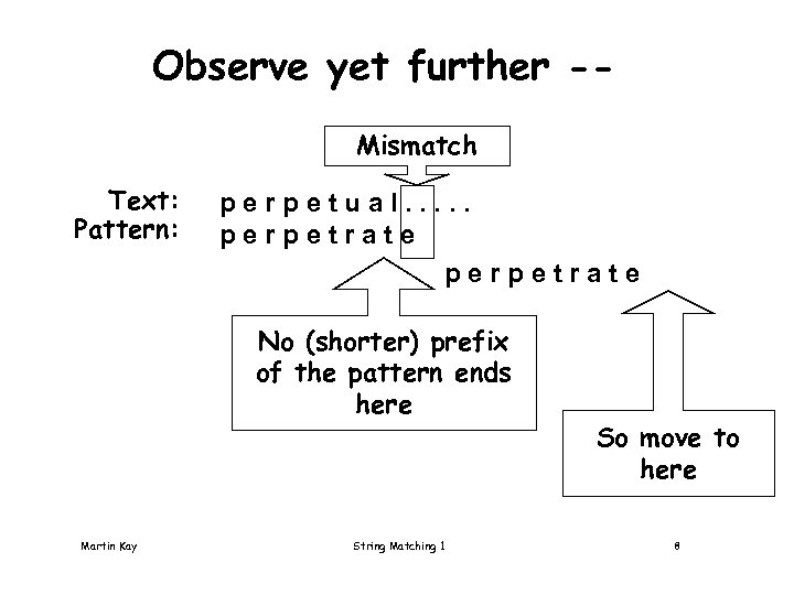Observe yet further -Mismatch Text: Pattern: perpetual. . . perpetrate No (shorter) prefix of