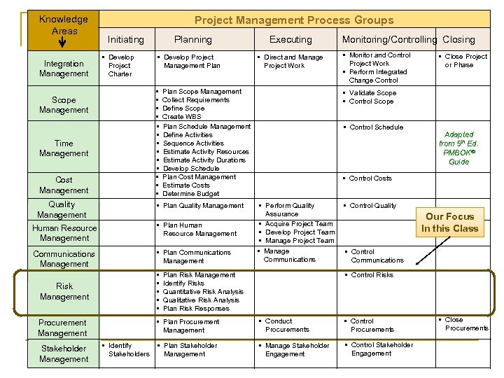 Knowledge Areas Integration Management Project Management Process Groups Initiating • Develop Project Charter Planning