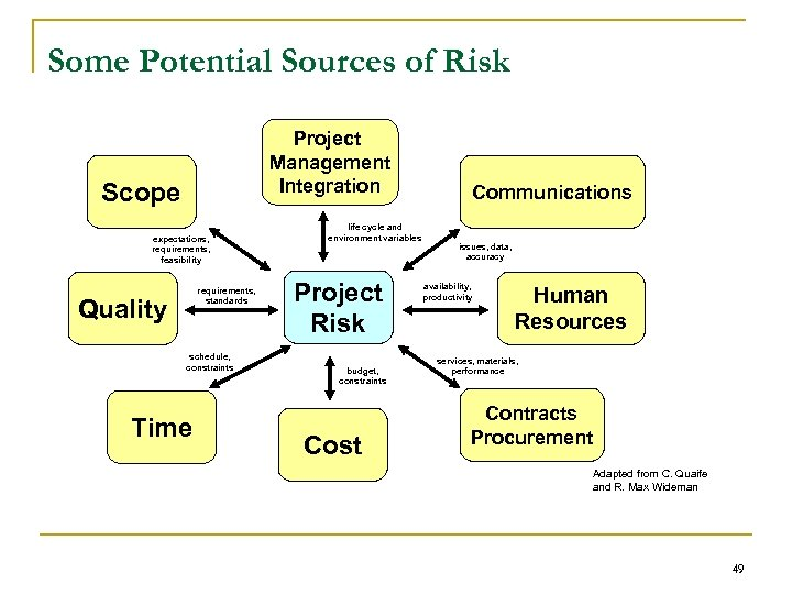 Some Potential Sources of Risk Project Management Integration Scope expectations, requirements, feasibility requirements, standards