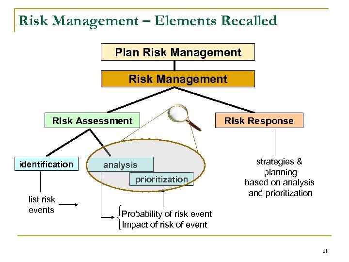 Risk Management – Elements Recalled Plan Risk Management Risk Assessment identification Risk Response analysis