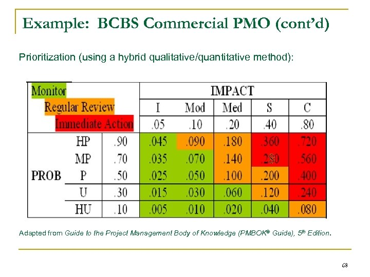 Example: BCBS Commercial PMO (cont'd) Prioritization (using a hybrid qualitative/quantitative method): Adapted from Guide