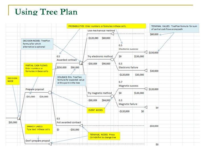 Using Tree Plan 71