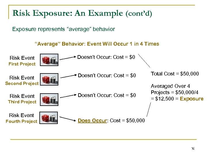 """Risk Exposure: An Example (cont'd) Exposure represents """"average"""" behavior """"Average"""" Behavior: Event Will Occur"""