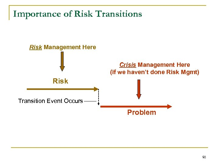 Importance of Risk Transitions Risk Management Here Crisis Management Here (if we haven't done