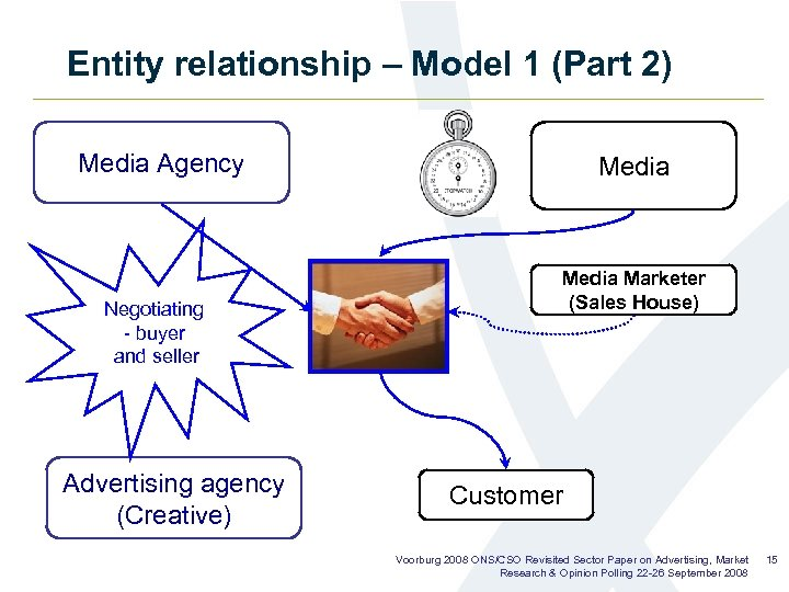 Entity relationship – Model 1 (Part 2) Media Agency Negotiating - buyer and seller