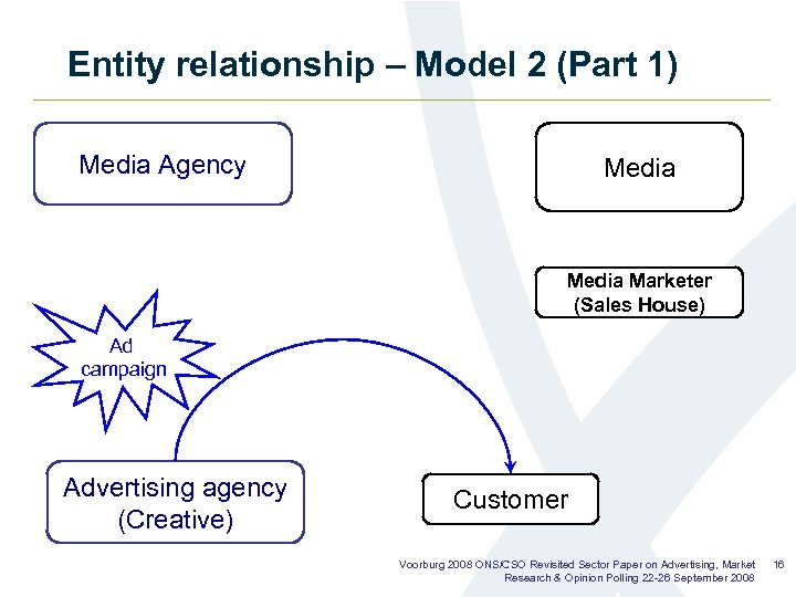 Entity relationship – Model 2 (Part 1) Media Agency Media Marketer (Sales House) Ad