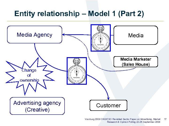 Entity relationship – Model 1 (Part 2) Media Agency Media Marketer (Sales House) Change
