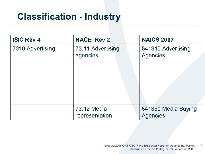 Classification - Industry ISIC Rev 4 NACE Rev 2 NAICS 2007 7310 Advertising 73.