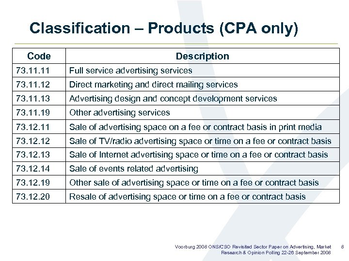 Classification – Products (CPA only) Code Description 73. 11 Full service advertising services 73.