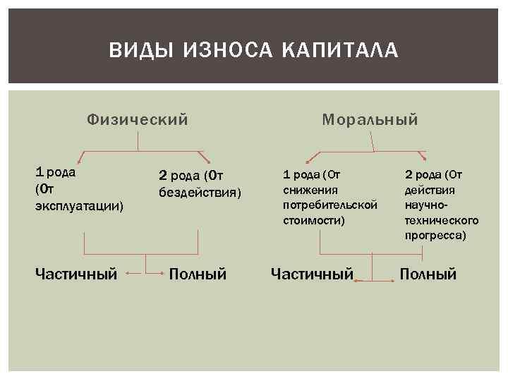 ВИДЫ ИЗНОСА КАПИТАЛА Физический 1 рода (От эксплуатации) 2 рода (От бездействия) Частичный Полный