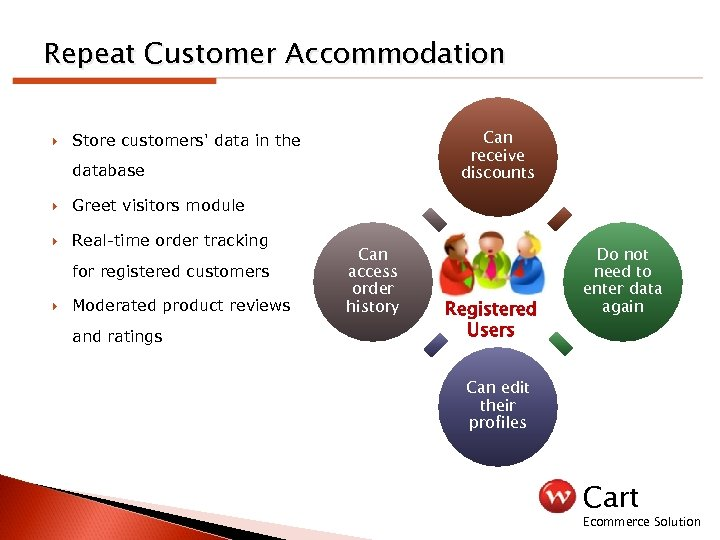 Repeat Customer Accommodation Can receive discounts Store customers' data in the database Greet visitors