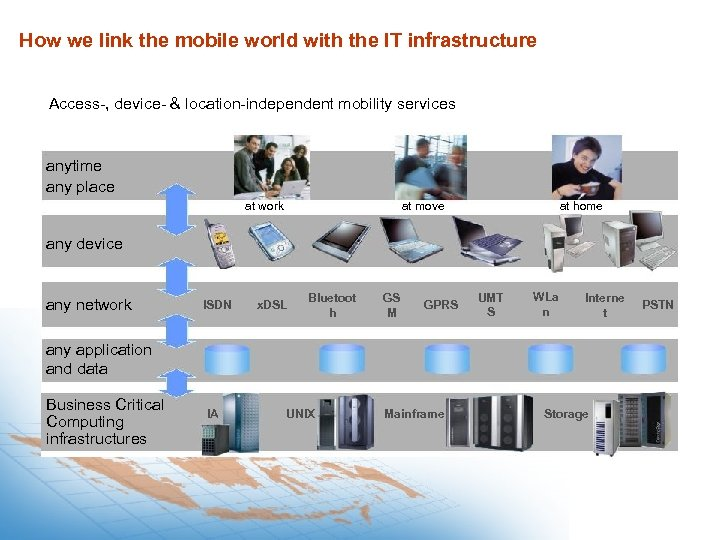 How we link the mobile world with the IT infrastructure Access-, device- & location-independent