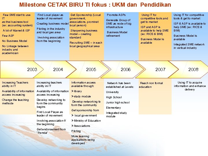 Milestone CETAK BIRU TI fokus : UKM dan Pendidikan Few SME start to use