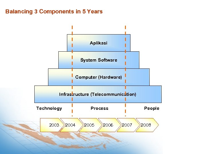 Balancing 3 Components in 5 Years Aplikasi System Software Computer (Hardware) Infrastructure (Telecommunication) Technology
