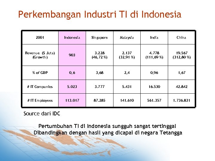 Perkembangan Industri TI di Indonesia 2001 Indonesia Singapore Malaysia India China Revenue ($ Juta)