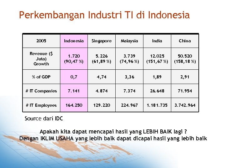 Perkembangan Industri TI di Indonesia 2005 Indonesia Singapore Malaysia India China Revenue ($ Juta)