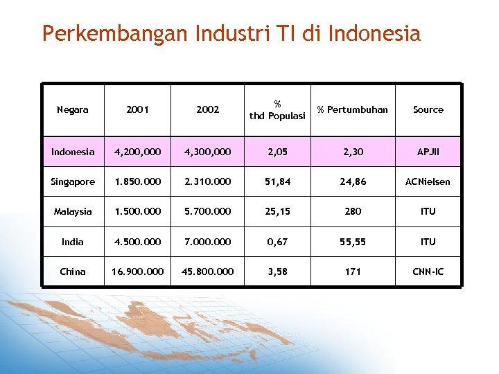 Perkembangan Industri TI di Indonesia Negara 2001 2002 % thd Populasi % Pertumbuhan Source