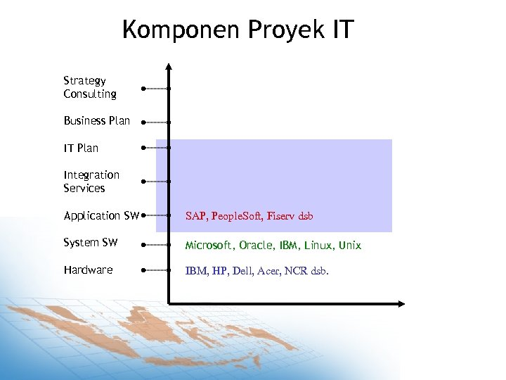Komponen Proyek IT Strategy Consulting Business Plan IT Plan Integration Services Application SW SAP,