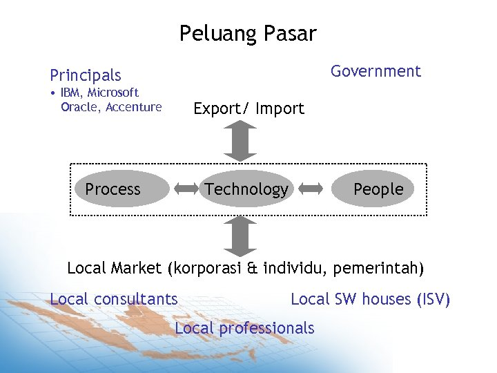 Peluang Pasar Government Principals • IBM, Microsoft Oracle, Accenture Export/ Import Process Technology People