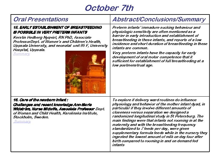 October 7 th Oral Presentations Abstract/Conclusions/Summary 15. EARLY ESTABLISHMENT OF BREASTFEEDING IS POSSIBLE IN