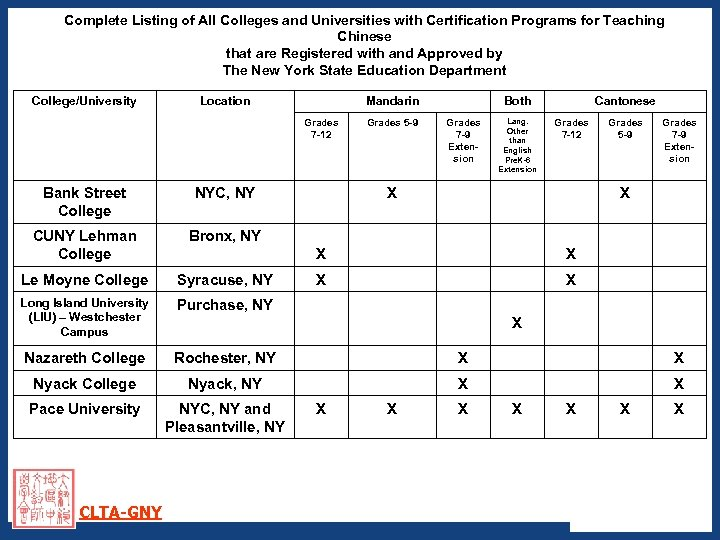 Complete Listing of All Colleges and Universities with Certification Programs for Teaching Chinese that