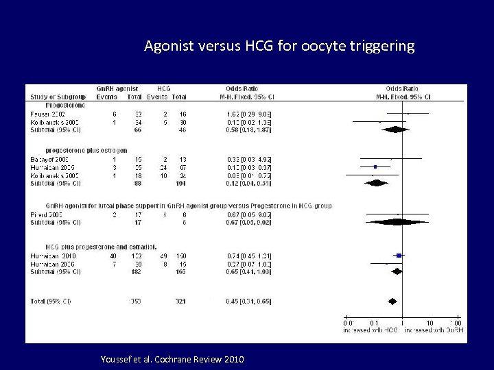 Agonist versus HCG for oocyte triggering Youssef et al. Cochrane Review 2010