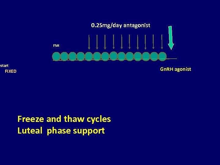 0. 25 mg/day antagonist FSH start Gn. RH agonist FIXED Freeze and thaw cycles