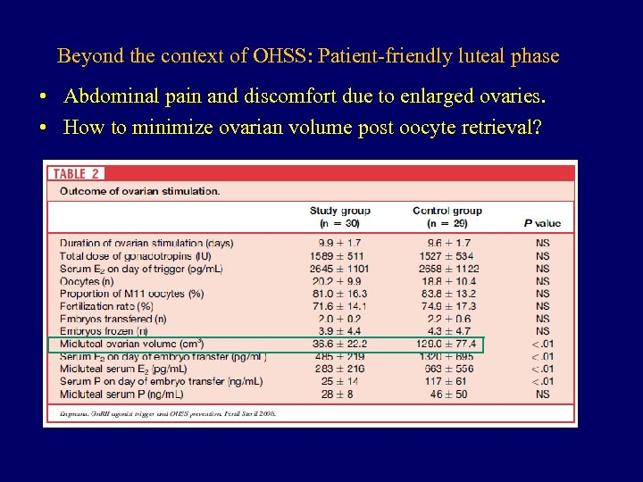 Beyond the context of OHSS: Patient-friendly luteal phase • Abdominal pain and discomfort due