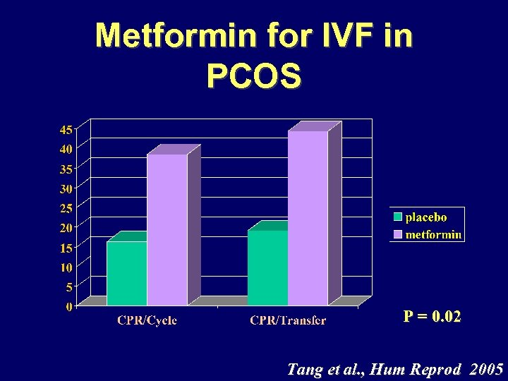 Metformin for IVF in PCOS P = 0. 02 Tang et al. , Hum