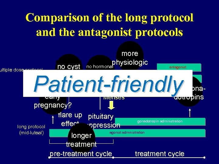 Comparison of the long protocol and the antagonist protocols ultiple dose protocol no cyst