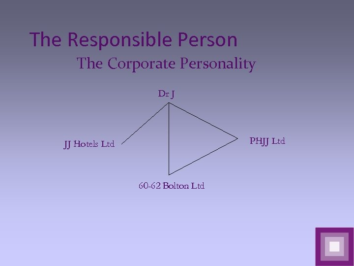 The Responsible Person The Corporate Personality Dr J PHJJ Ltd JJ Hotels Ltd 60